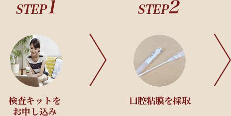 STEP1 検査キットをお申し込み>STEP2 口腔粘膜を採取>